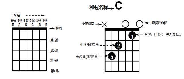 十条快速学习和弦的秘密!