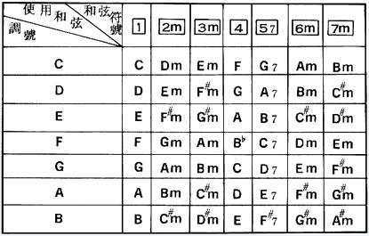 不用变调夹,如何弹唱七个调,掌握自由变调就这么简单
