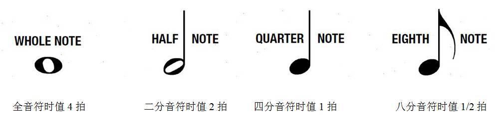 简单乐理之识谱与节奏标记