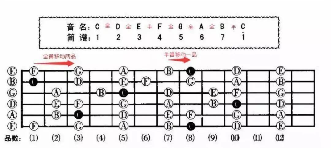 记住上百个吉他和弦的记忆方法?!